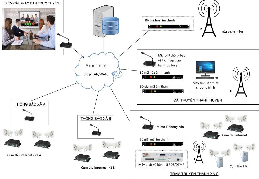 Giải pháp truyền thanh 3 cấp hiệu quả ổn định