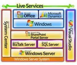 Dịch vụ và giải pháp Microsoft