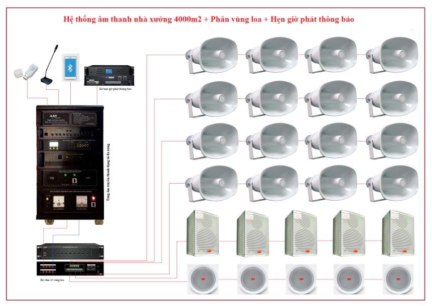 Các hệ thống âm thanh nhà xưởng, âm thanh thông báo chuẩn, tối ưu, hiệu quả nhất, giá tốt nhất
