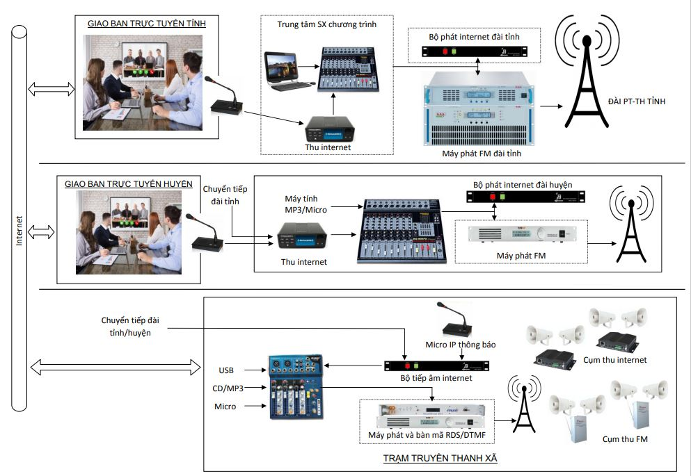 Hệ thống truyền thanh thông minh AAV