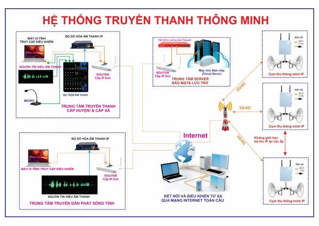 Hệ thống truyền thanh thông minh 4G chất lượng cao, giá tốt
